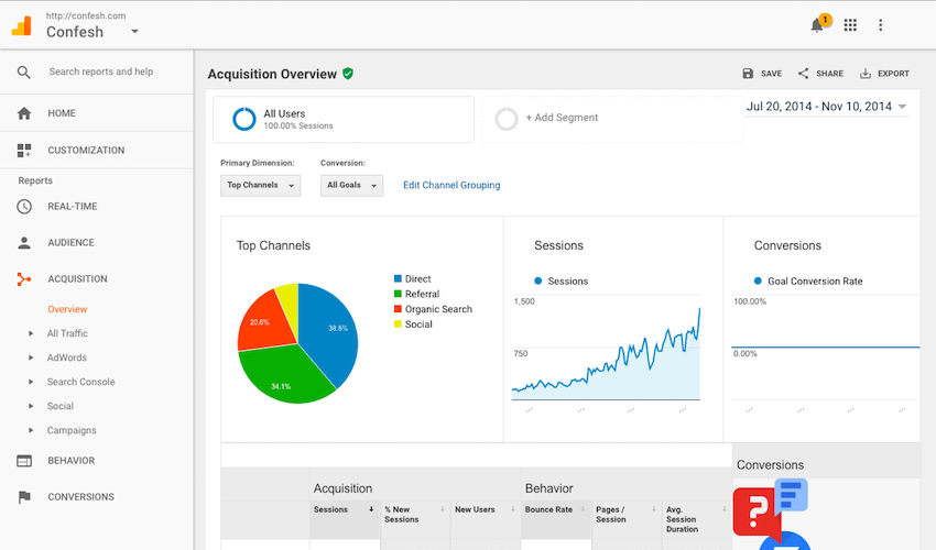 Webpage screenshot example Confesh integrations dashboard acquisitions overview pie chart data reports